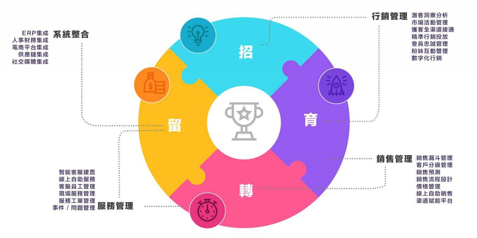 CRM四大管理用途