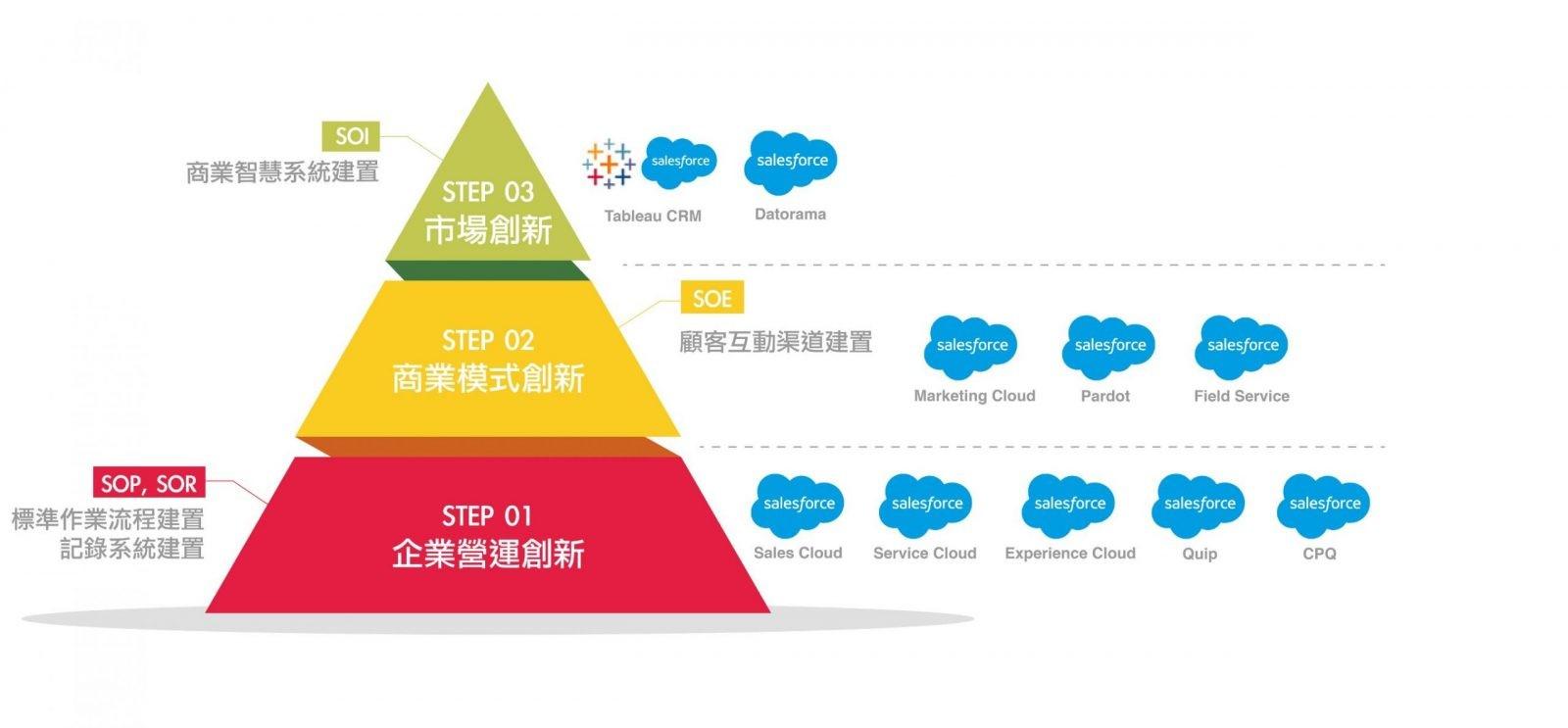 Salesforce的產品應用三階段,協助企業選對工具