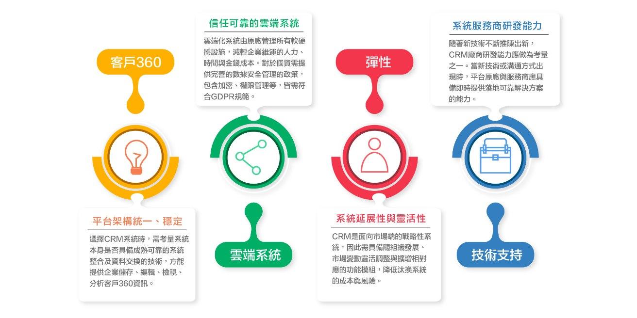 如何選擇適合的CRM系統?