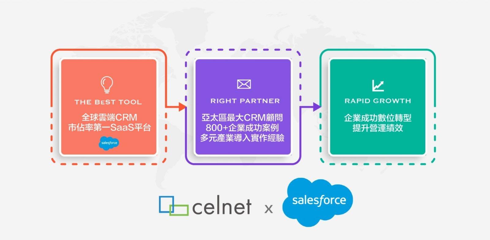 celnet與Salesforce的合作優勢